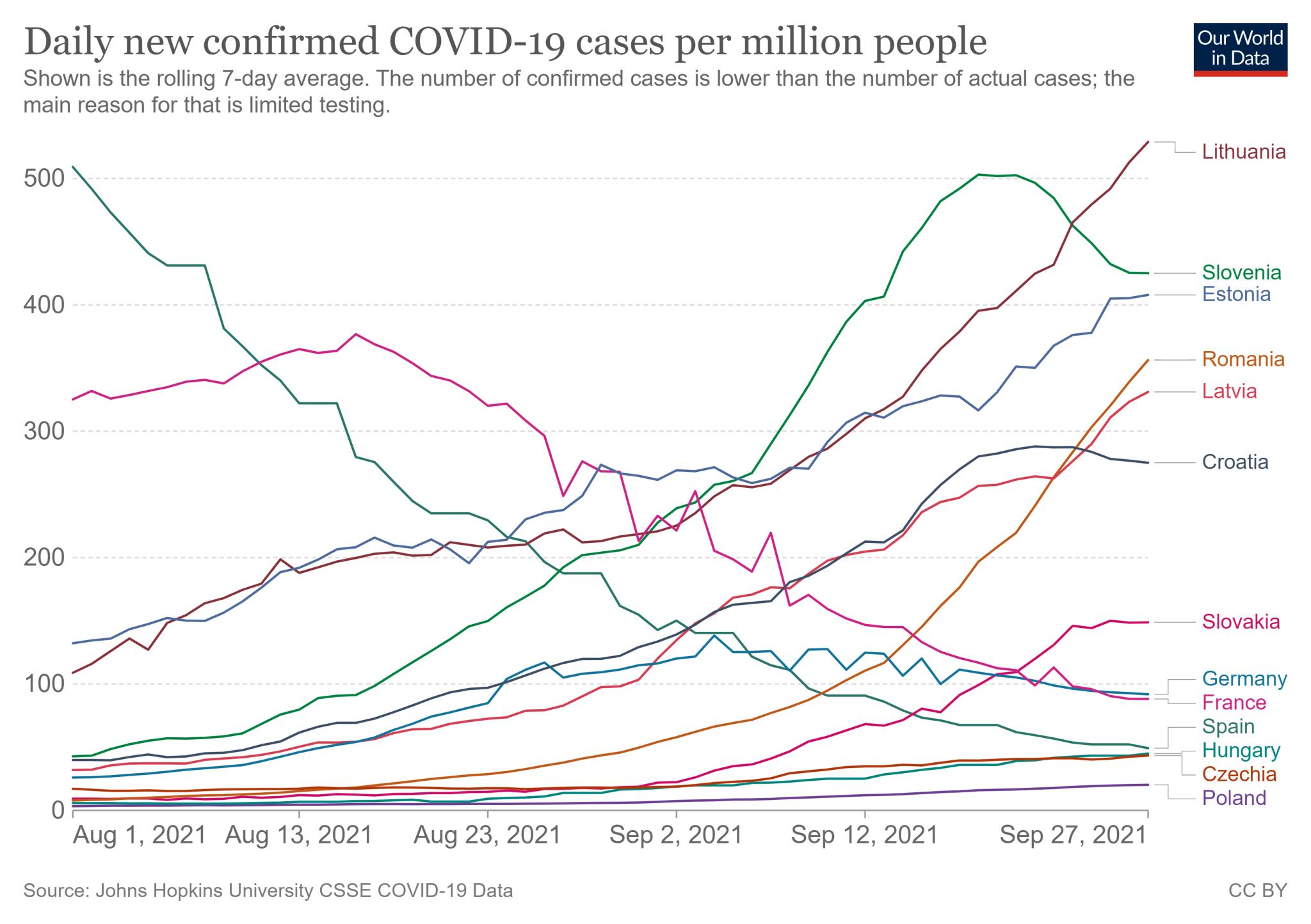 Średnia tygodniowa liczba zakażeń COVID-19 na milion mieszkańców w wybranych krajach Unii Europejskiej (od 1 sierpnia do 27 września 2021)