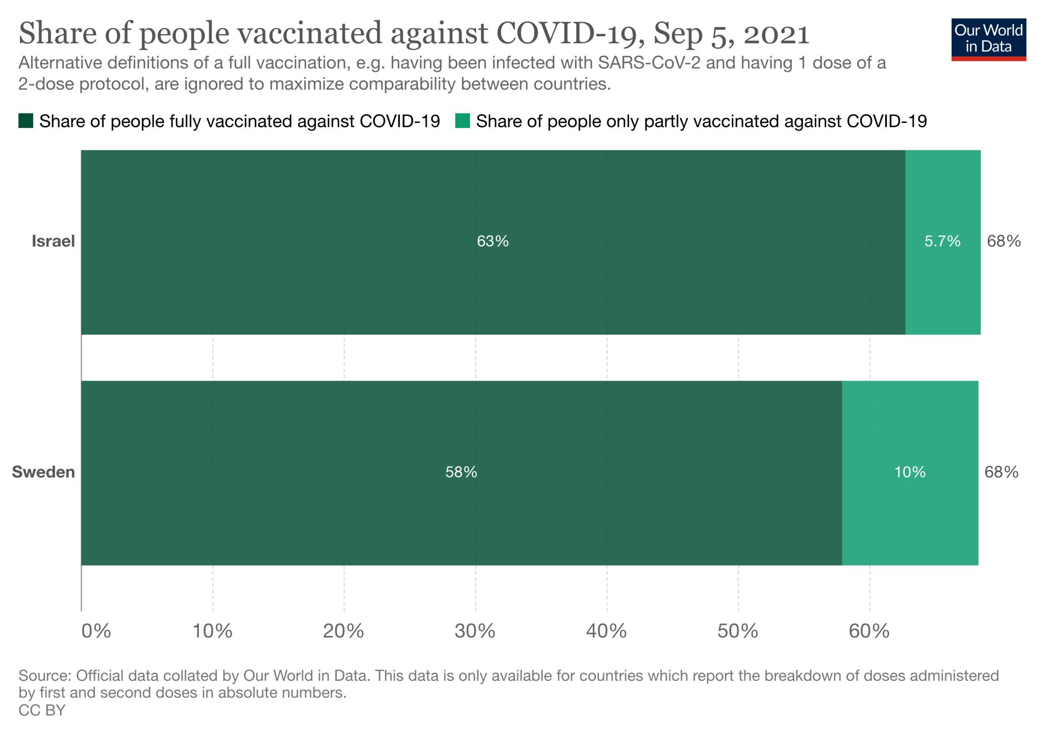 Udział osób zaszczepionych jedną i dwoma dawkami w Izraelu i Szwecji