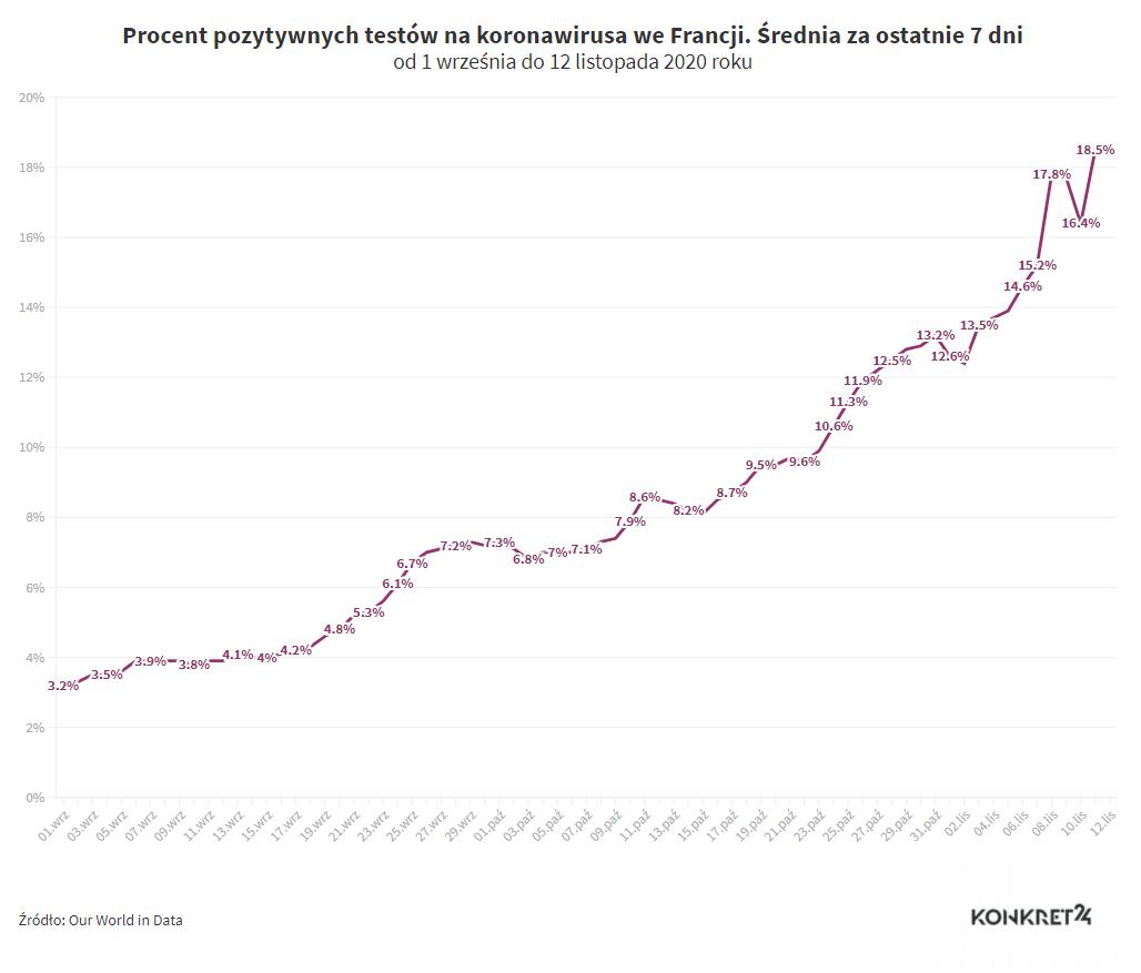 Procent pozytywnych testów na koronawirusa we Francji