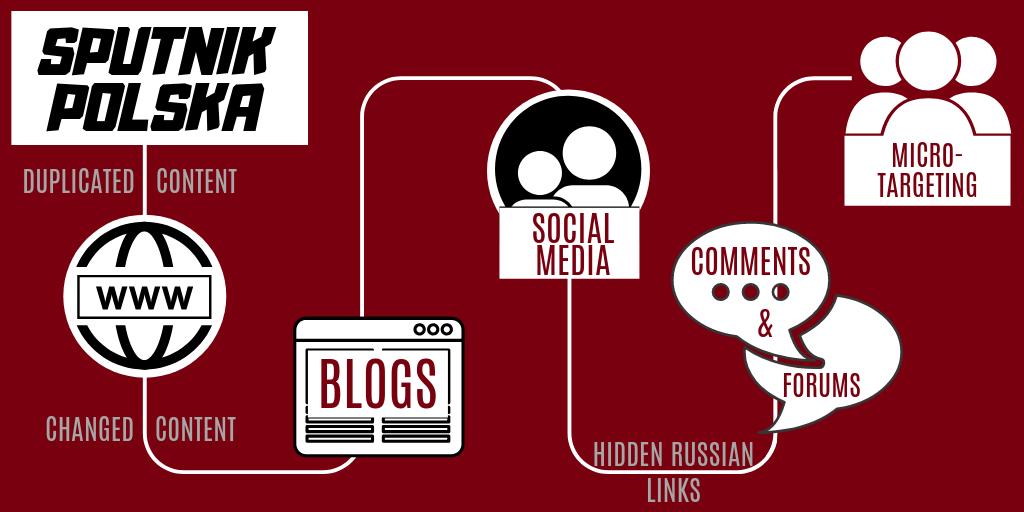 Przykładowy schemat rozpowszechniania internetowych treści Sputnik Polska